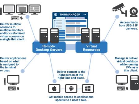 Virtual Environment Solutions